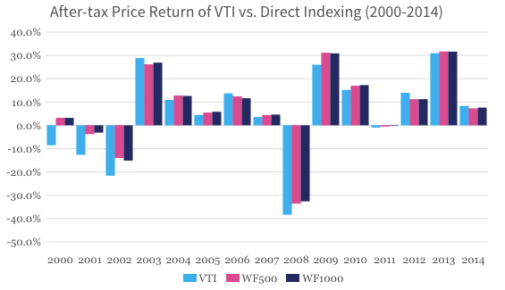 After tax price return of vti vs. direct investing