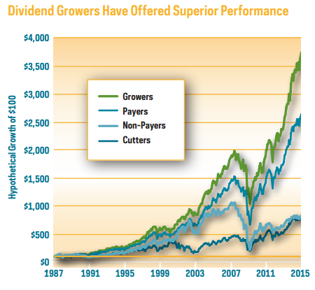 Chart of Dividend growers vs rest of stocks