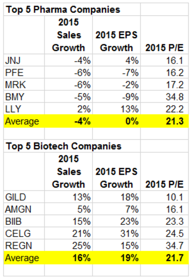 top pharma vs. biotech companies