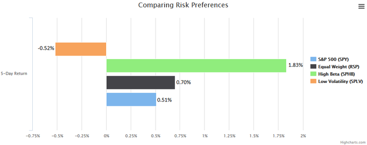 comparing risk preferences