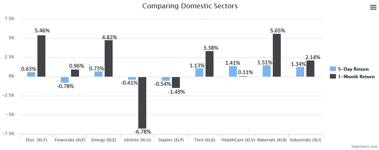 comparing domestic sectors