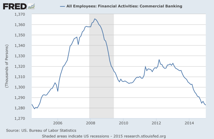 Source: St. Louis Fed - Commercial Banking Employment