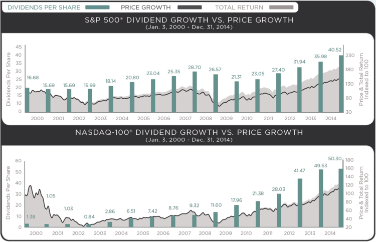 S&P dividend growth vs. price
