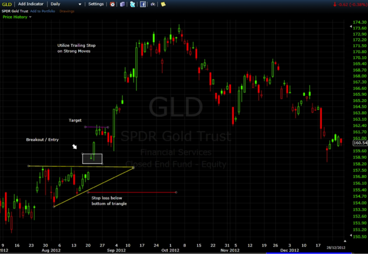 GLD Daily Price Chart 2012
