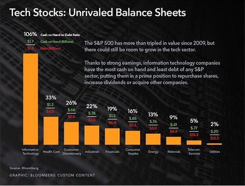 tech stocks balance sheets