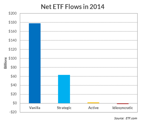 net etf flows in 2014