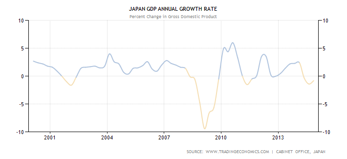 Japan's annual GDP growth rate