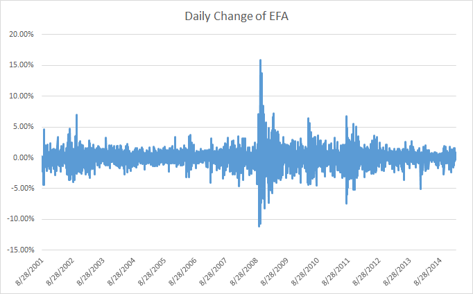 Daily change of EFA