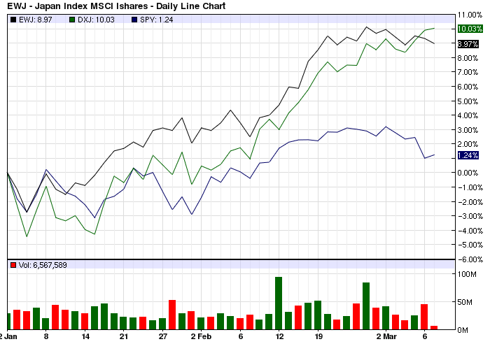 YTD Performance EWJ vs DXJ vs SPY