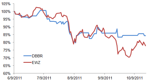 Chart of DBBR vs EWZ