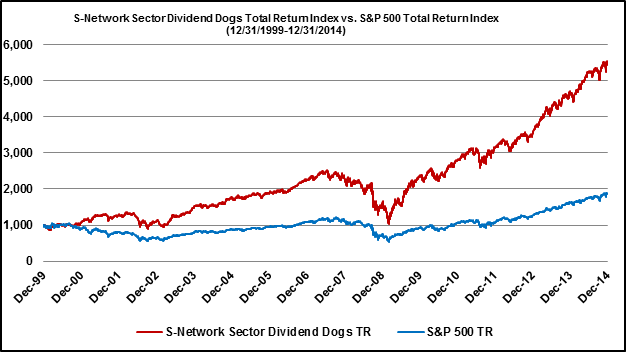S-Network Sector Dividend Dogs Total Return