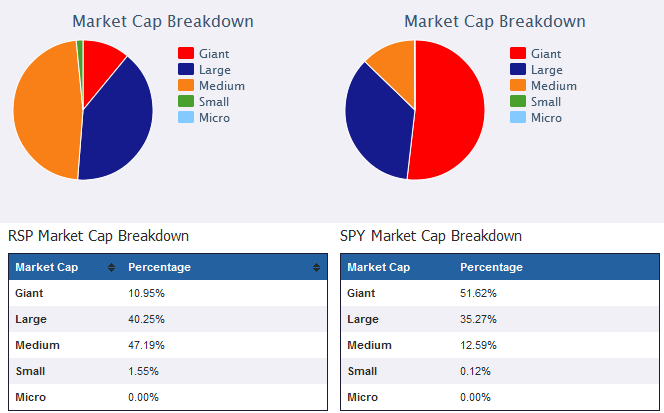 RSP vs SPY market cap breakdown