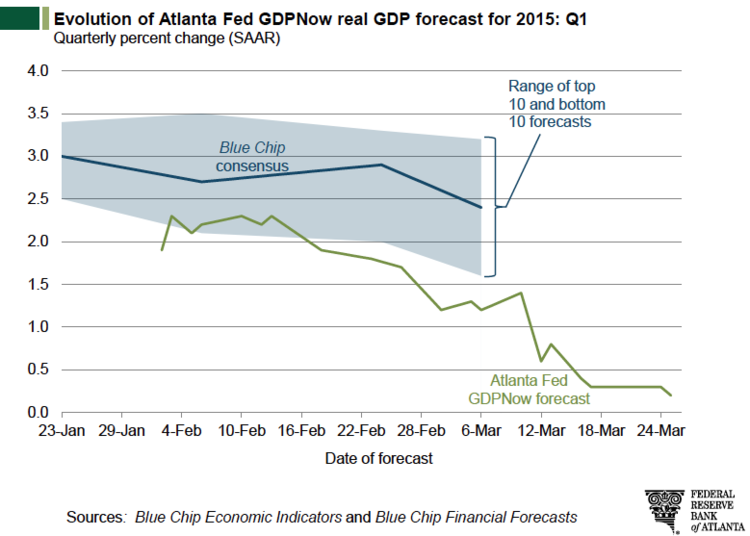 Evolution of Atlanta Fed GDPNow real GDP forecast