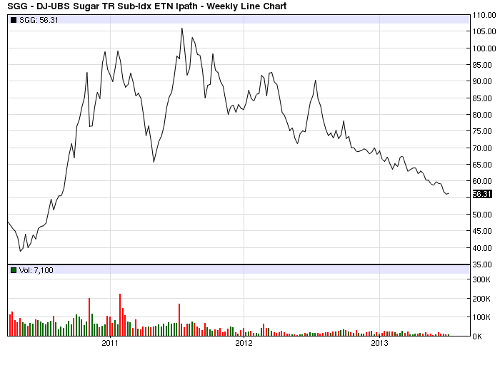 SGG 3 Year Line Chart