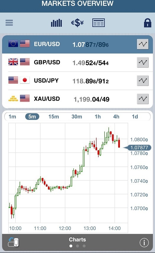 Forex market time app