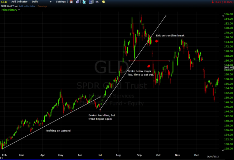 GLD daily 1 year chart
