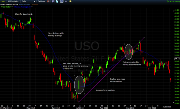 USO one year daily price chart