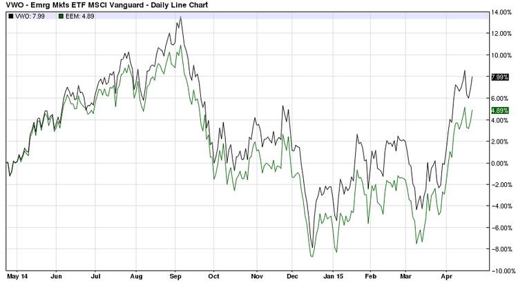 VWO vs EEM one year daily price chart
