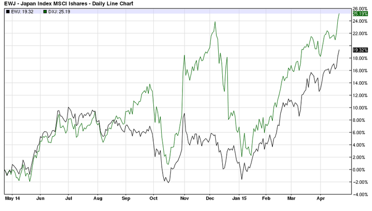 DXJ vs EWJ one year price chart