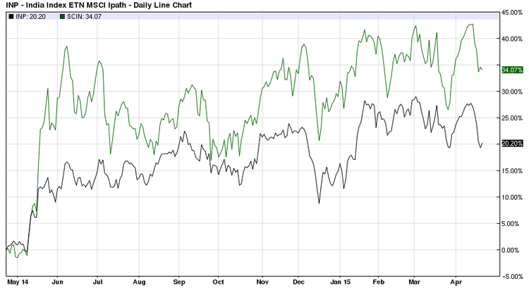 SCIN vs INP one year daily chart