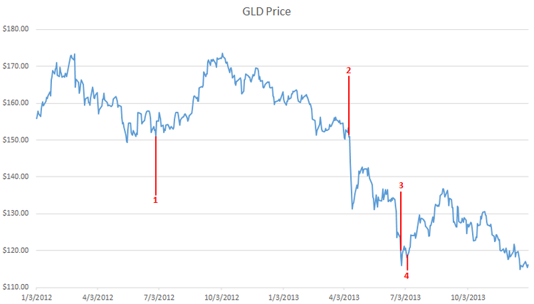 GLD Line Chart with annotations