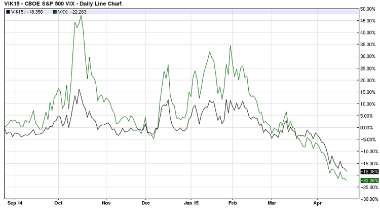 VIX vs. VXX one year chart