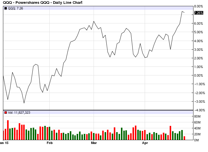 YTD Chart of QQQ ETF