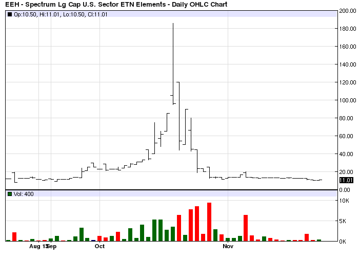 Limit Order EEH Chart