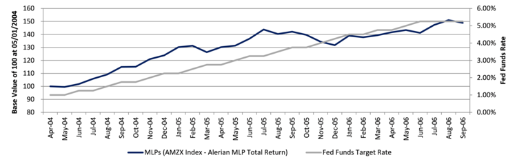 MLPs vs the Fed Funds Rate