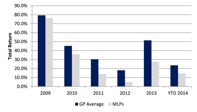 GPs and MLPs column chart