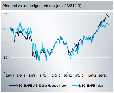 Hedged vs unhedged returns