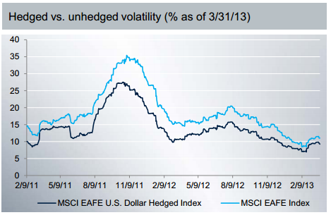 Hedged vs. Unhedged Volatility