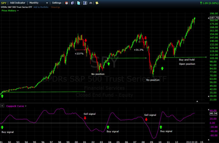 S&P 500 SPDR Monthly Chart with Coppock Curve