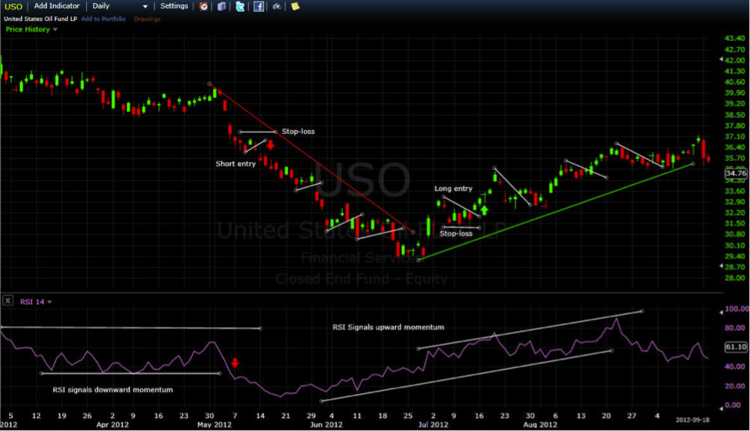 USO with RSI Indicator.
