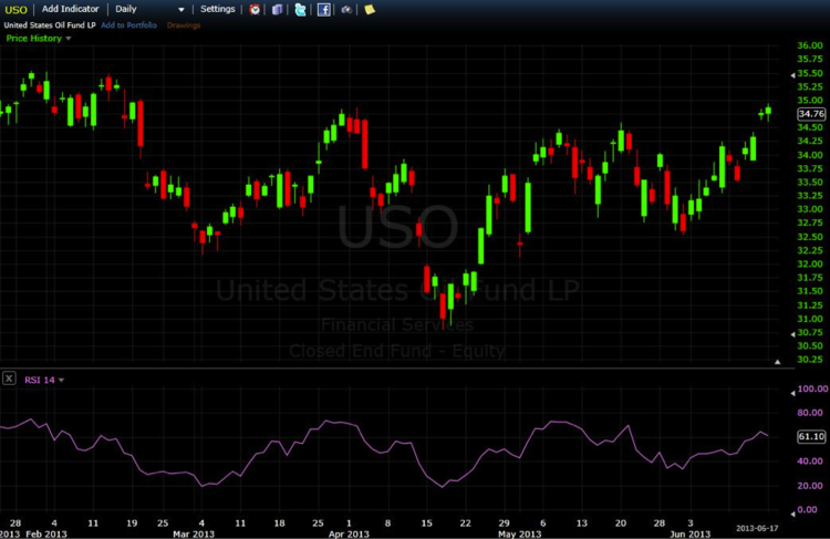 United States Oil with RSI.