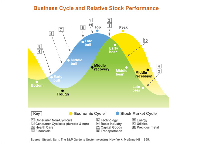 business cycle investing graphic