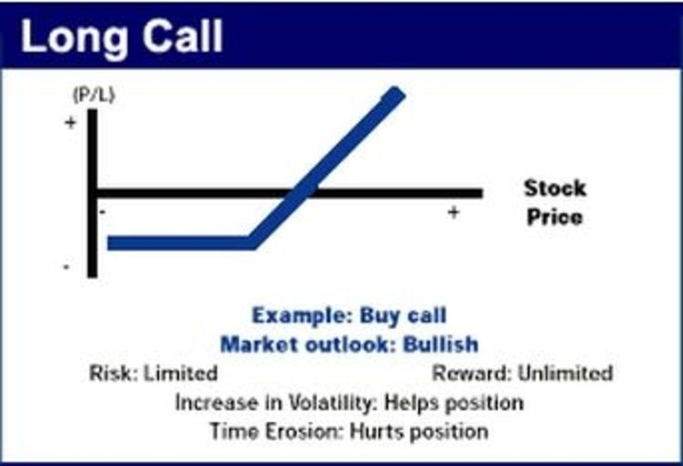 Figure1 buy call
