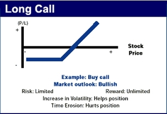 Buying a Call Profit/Loss