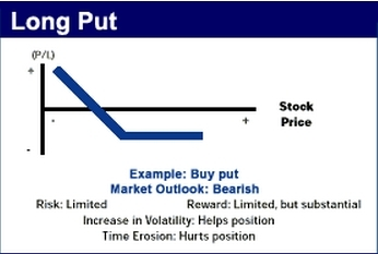 Buying A Put Profit/Loss Graph