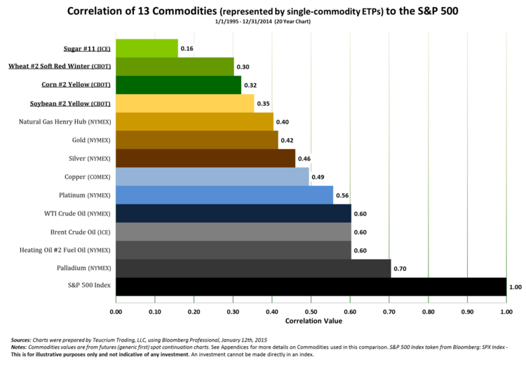correlation of grains to the S&P 500