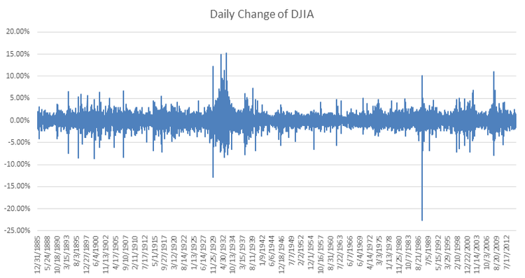 Daily Change of DJIA