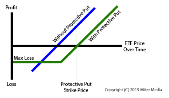 Etf Protective Put Options Strategy Explained