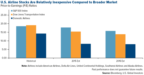 airline p/e compared to broader market