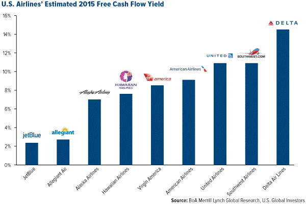 airlines free cash flow yield