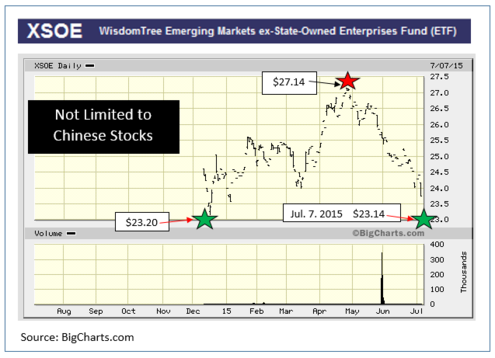 Chart: XSOE Since Inception
