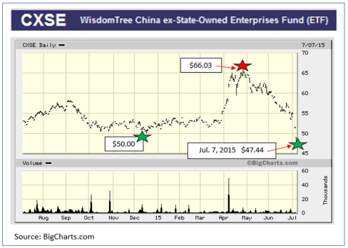 Chart: History of the State Owned Enterprises Fund