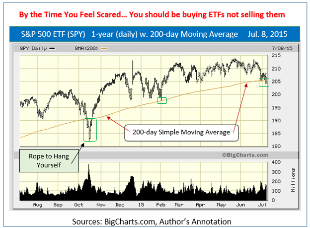S&P 500 ETF (SPY) 200-Day Moving Average