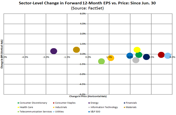eps returns by sector