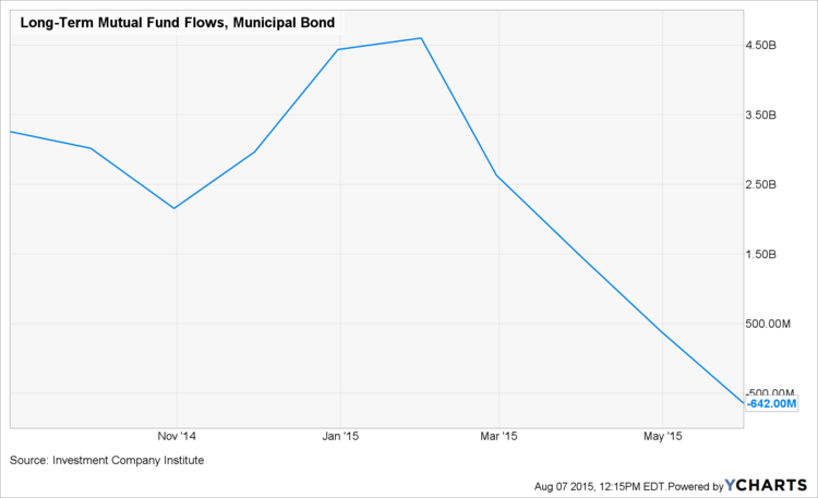 Figure 1.f Muni Bond Fund Outflows