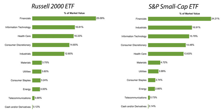 Russell 2000 ETF vs. S&P Small-Cap ETF